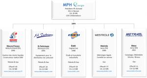 Structure et organisation du groupe MPH Energie